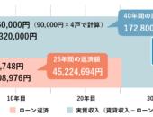 横浜市の工務店「せらら工房」のイベント&ニュース 資産運用